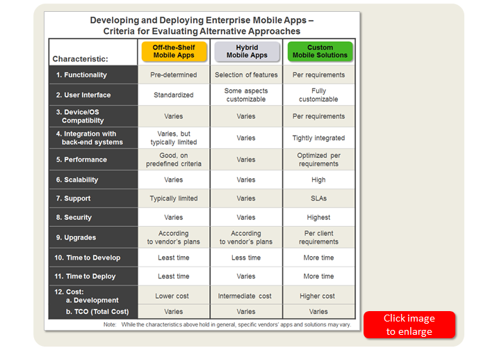 Mobilizing the enterprise with off the shelf apps and custom mobile